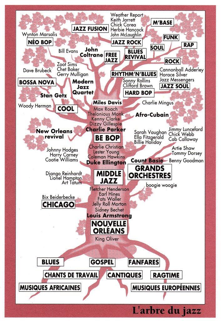 Arbre genealogique jazz